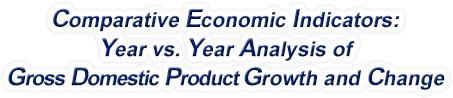 Tennessee - Year vs. Year Analysis of Gross Domestic Product Growth and Change, 1969-2019