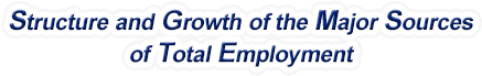 Tennessee Structure & Growth of the Major Sources of Total Employment